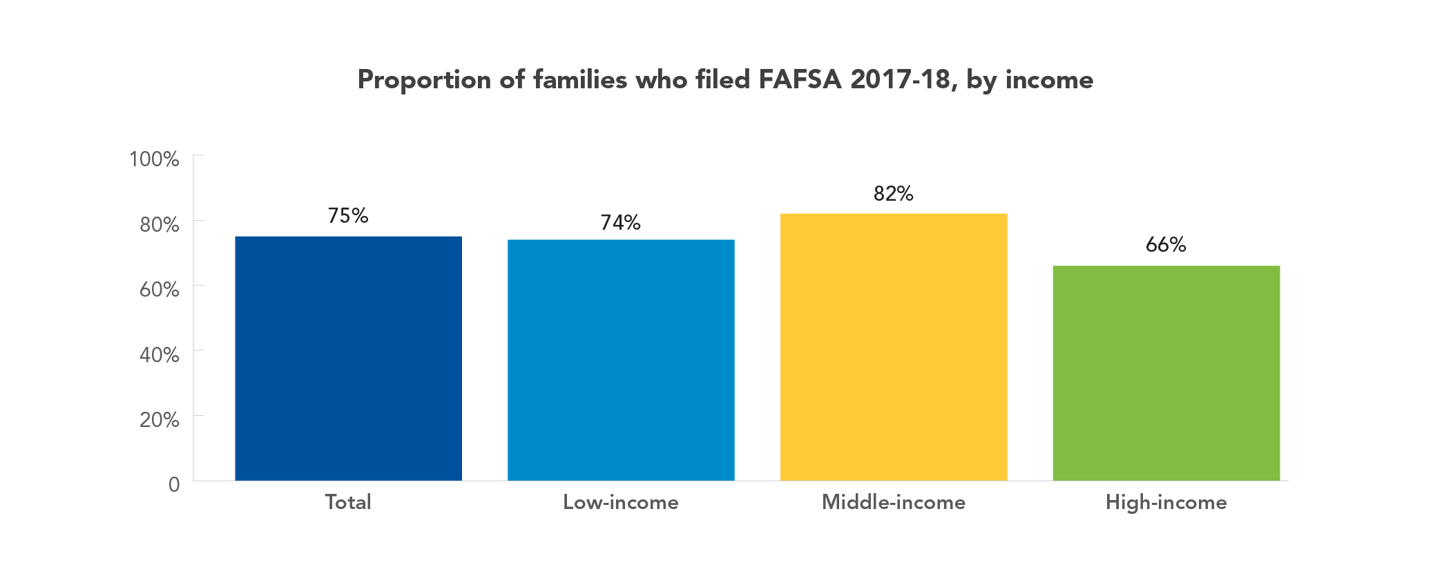 Proportion of families who filed FAFSA 2017-18, by income
